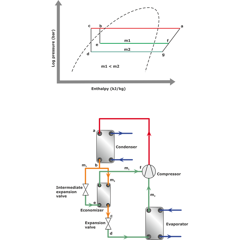 7.3 Sub-cooling the condensate - SWEP