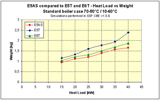 Heat Load vs Weight